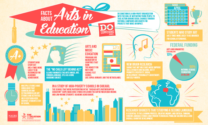 an introduction to the importance of arts in education program america And second, a considerable body of research suggests that disadvantaged students especially benefit from high-quality arts education--including an important new study from the national endowment for the arts on the arts and achievement in at-risk youth that relies on robust, longitudinal data.